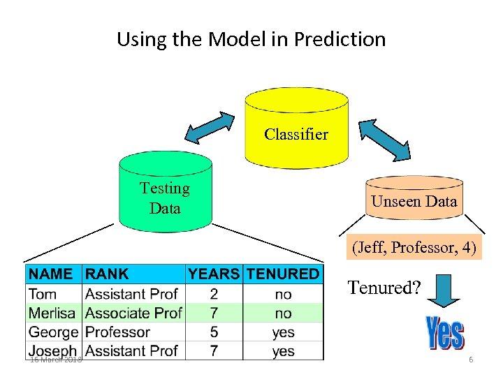 Using the Model in Prediction Classifier Testing Data Unseen Data (Jeff, Professor, 4) Tenured?