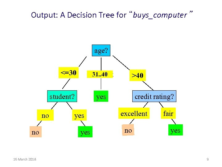 """Output: A Decision Tree for """"buys_computer"""" age? <=30 31. . 40 overcast student? no"""