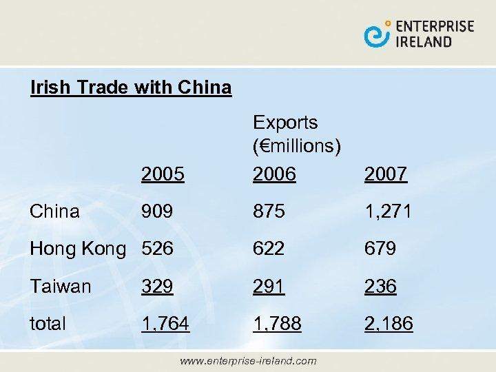 Irish Trade with China 2005 Exports (€millions) 2006 2007 909 875 1, 271 Hong