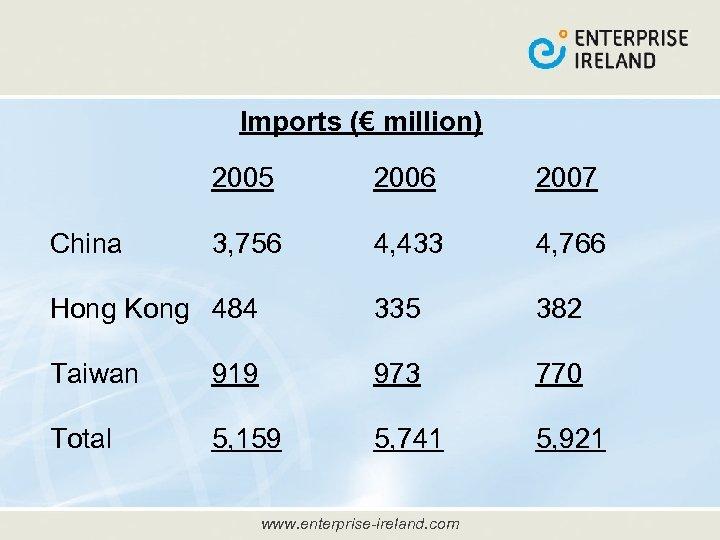 Imports (€ million) 2005 2006 2007 3, 756 4, 433 4, 766 Hong Kong