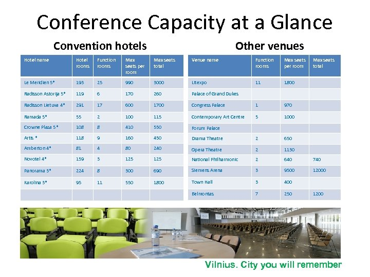 Conference Capacity at a Glance Convention hotels Other venues Hotel name Hotel rooms Function