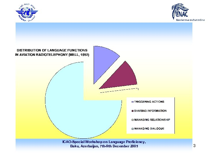 ICAO-Special Workshop on Language Proficiency, Baku, Azerbaijan, 7 th-9 th December 2005 13