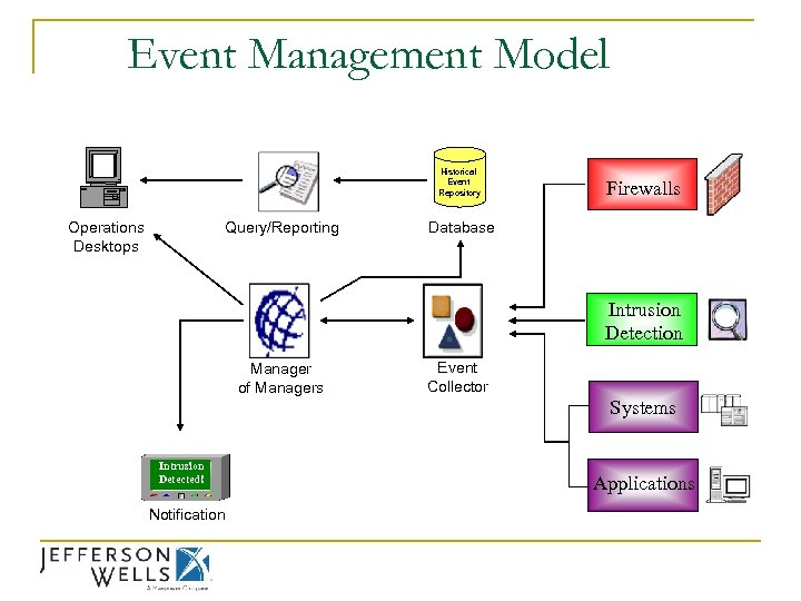 Event Management Model Historical Event Repository Operations Desktops Query/Reporting Firewalls Database Intrusion Detection Manager