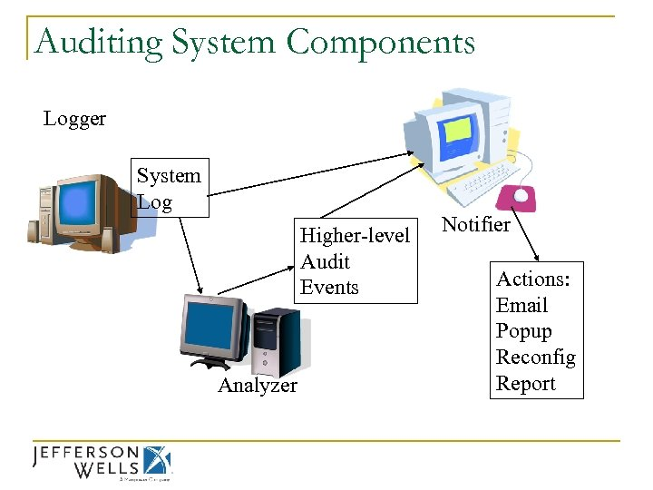 Auditing System Components Logger System Log Higher-level Audit Events Analyzer Notifier Actions: Email Popup