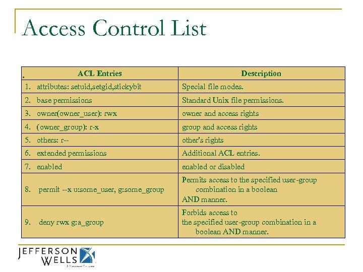 Access Control List. ACL Entries Description 1. attributes: setuid, setgid, stickybit Special file modes.
