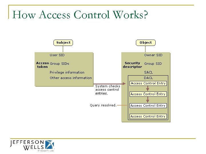 How Access Control Works?