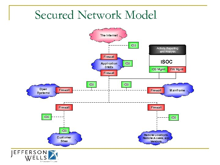 Secured Network Model The Internet IDS Activity Reporting and Analysis Firewall Application DMZs IDS