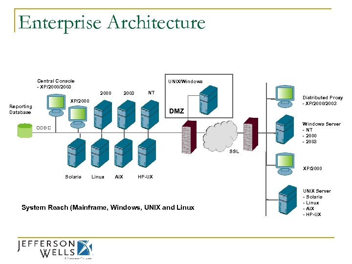 Enterprise Architecture Central Console - XP/2000/2003 UNIX/Windows 2003 2000 NT Distributed Proxy - XP/2000/2003