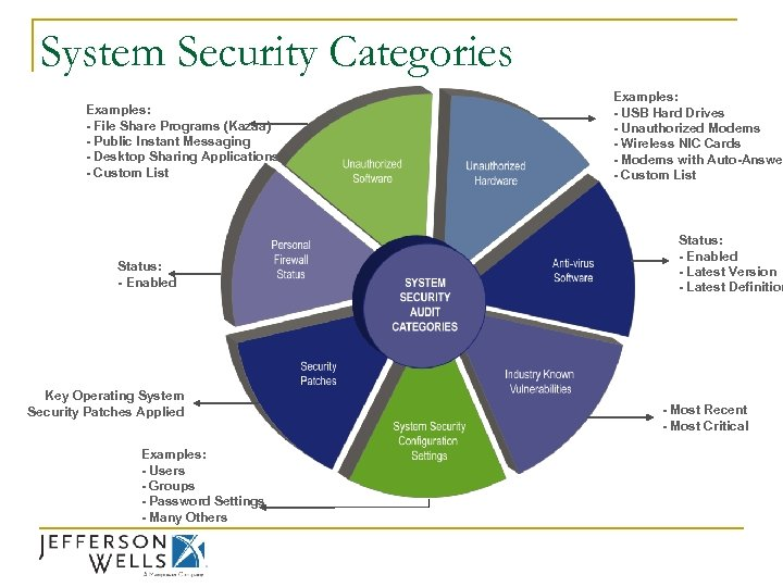 System Security Categories Examples: - File Share Programs (Kazaa) - Public Instant Messaging -