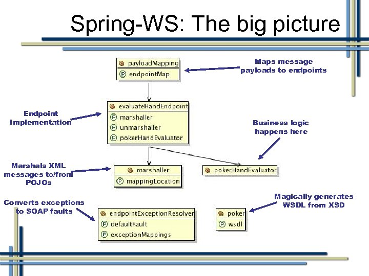 Spring-WS: The big picture Maps message payloads to endpoints Endpoint Implementation Business logic happens