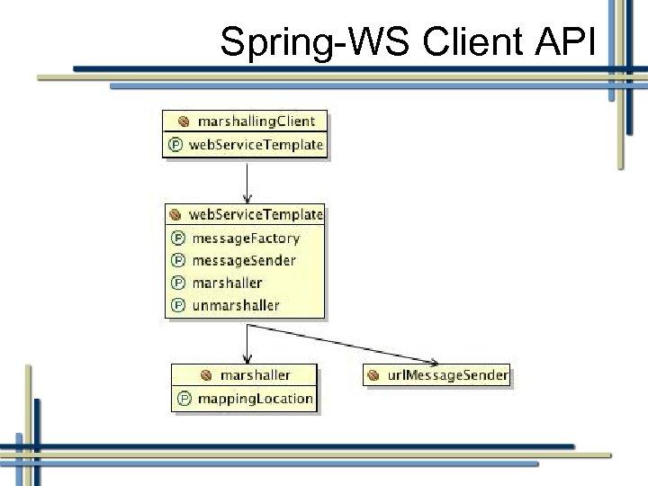 Spring-WS Client API