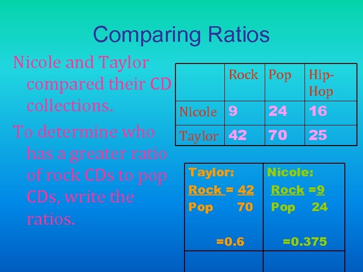 Comparing Ratios Nicole and Taylor compared their CD collections. To determine who has a