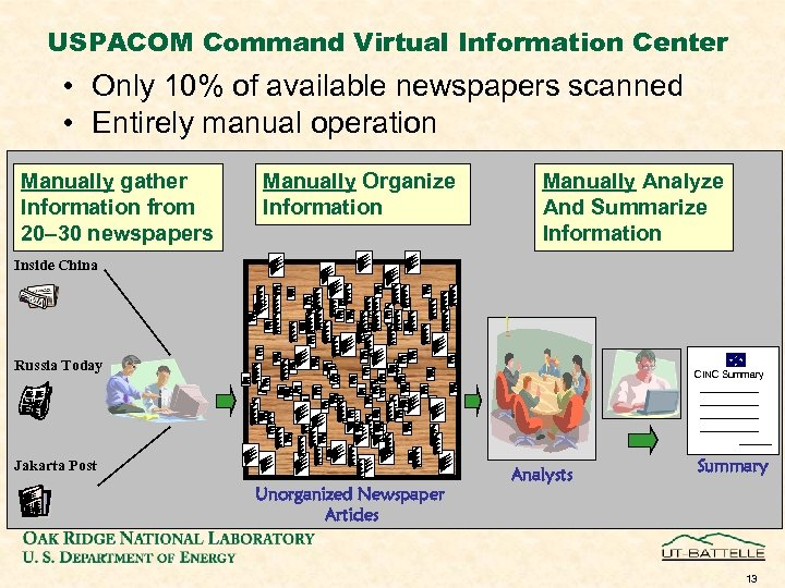 USPACOM Command Virtual Information Center • Only 10% of available newspapers scanned • Entirely