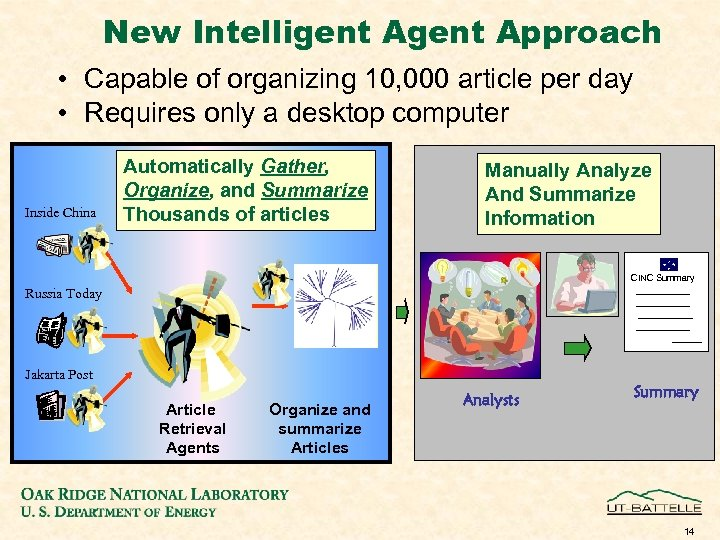 New Intelligent Approach • Capable of organizing 10, 000 article per day • Requires