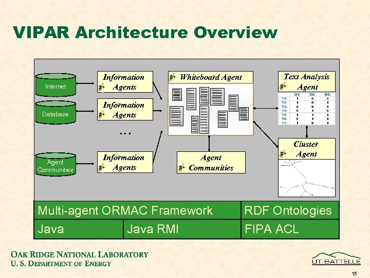 VIPAR Architecture Overview Internet Information Agents Database Text Analysis Agent Information Agents Whiteboard Agent