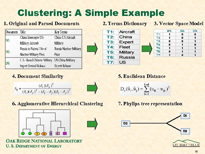 Clustering: A Simple Example 1. Original and Parsed Documents 2. Terms Dictionary 3. Vector