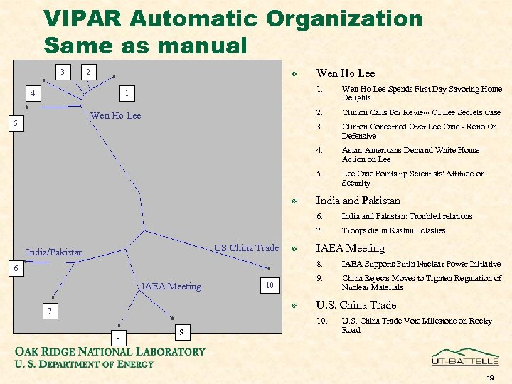 VIPAR Automatic Organization Same as manual 3 2 v Wen Ho Lee 1. 2.