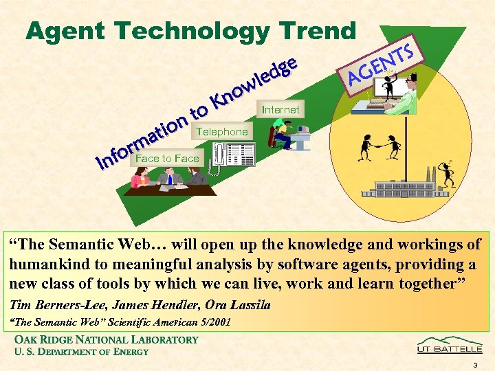 Agent Technology Trend ge led ow Kn Internet TS N GE A o n