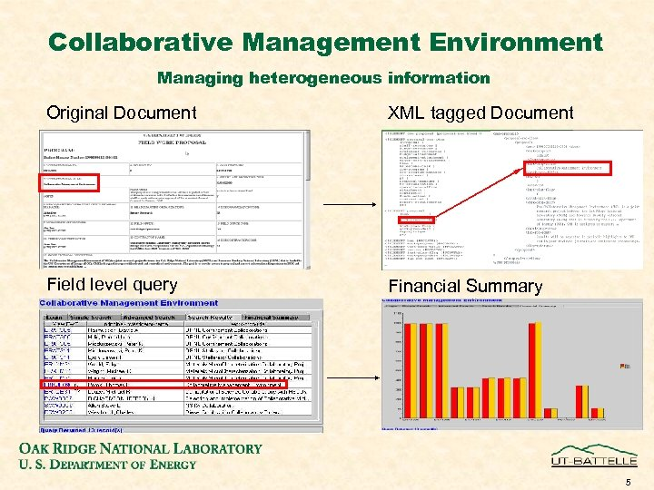 Collaborative Management Environment Managing heterogeneous information Original Document XML tagged Document Field level query