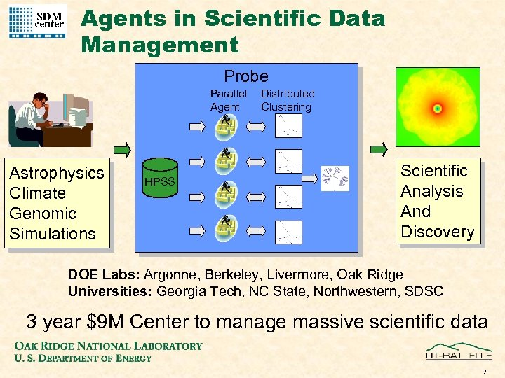 SDM center Agents in Scientific Data Management Probe Parallel Agent Astrophysics Climate Genomic Simulations