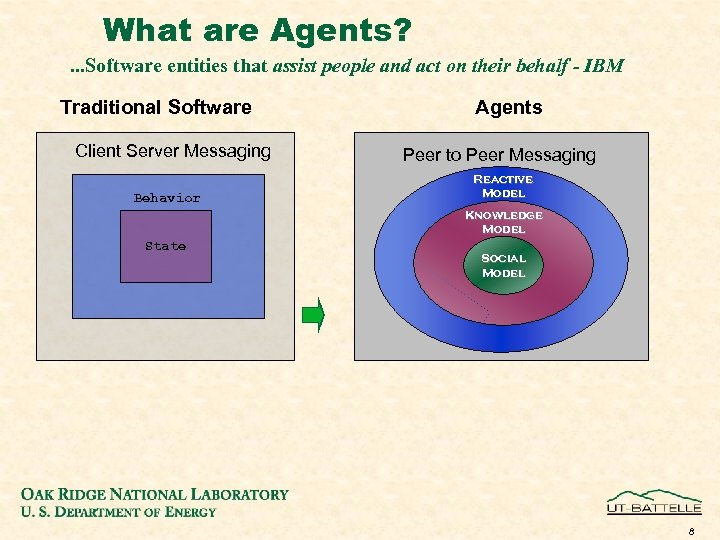 What are Agents? . . . Software entities that assist people and act on