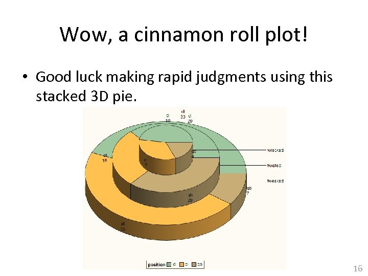 Wow, a cinnamon roll plot! • Good luck making rapid judgments using this stacked