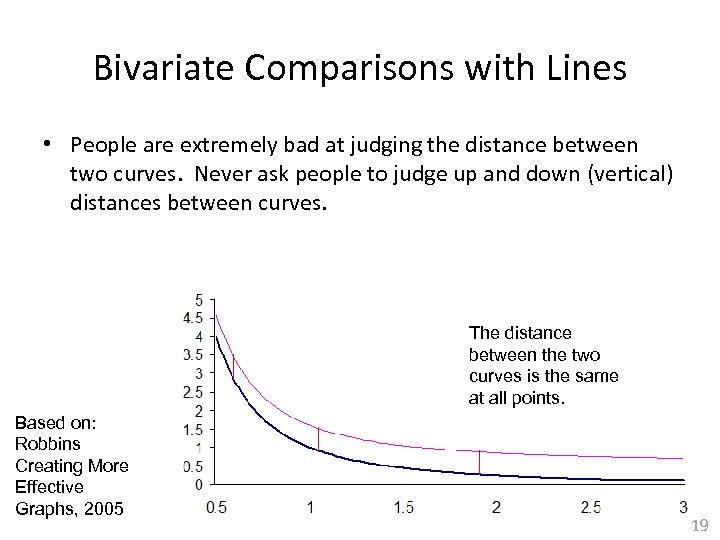 Bivariate Comparisons with Lines • People are extremely bad at judging the distance between