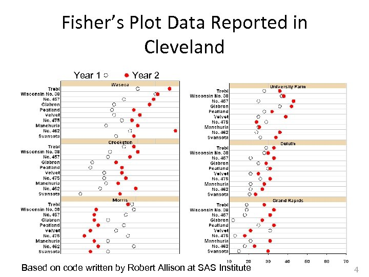 Fisher's Plot Data Reported in Cleveland Year 1 Year 2 Based on code written