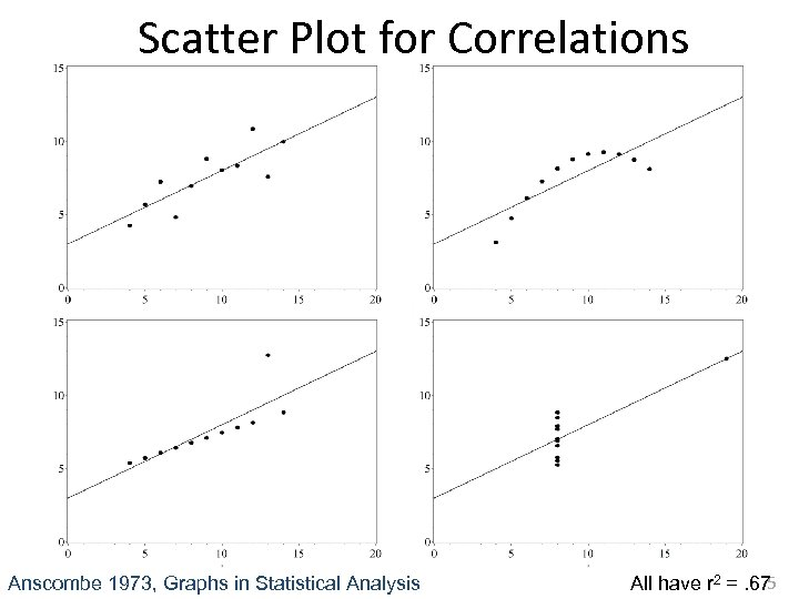 Scatter Plot for Correlations Anscombe 1973, Graphs in Statistical Analysis 5 All have r