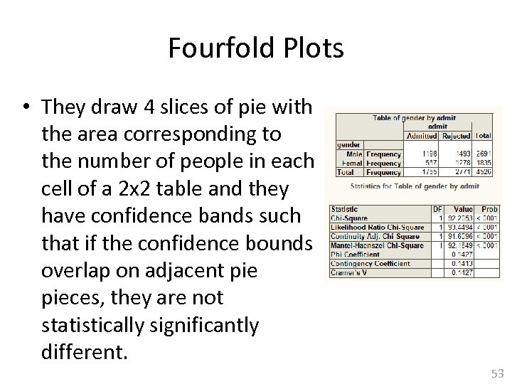 Fourfold Plots • They draw 4 slices of pie with the area corresponding to