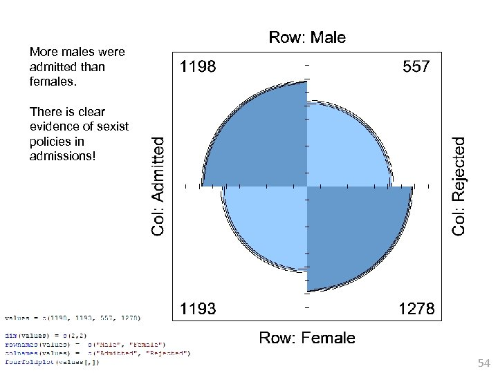 More males were admitted than females. There is clear evidence of sexist policies in
