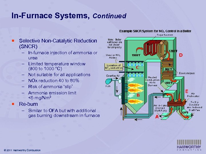 In-Furnace Systems, Continued ¡ Selective Non-Catalytic Reduction (SNCR) – In-furnace injection of ammonia or