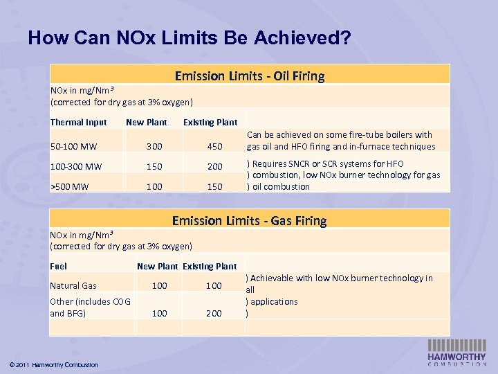 How Can NOx Limits Be Achieved? Emission Limits - Oil Firing mg/Nm 3 NOx
