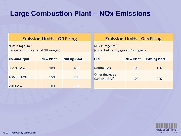 Large Combustion Plant – NOx Emissions Emission Limits - Gas Firing Emission Limits -