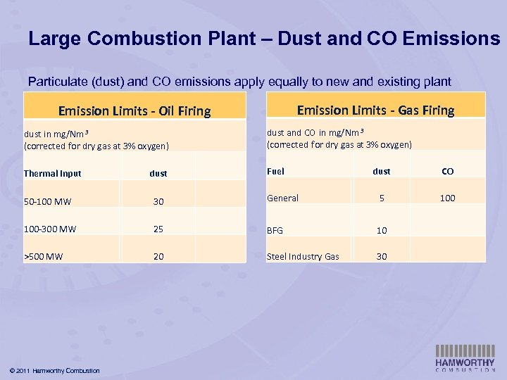Large Combustion Plant – Dust and CO Emissions Particulate (dust) and CO emissions apply