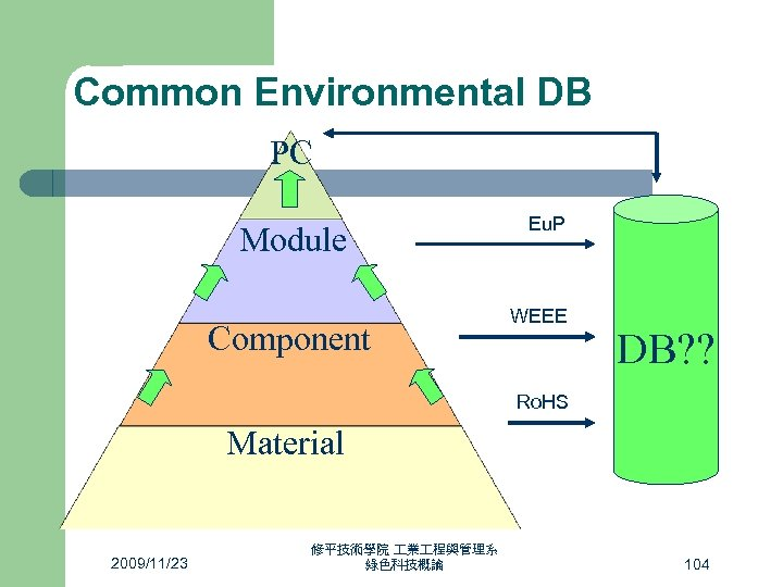 Common Environmental DB PC Module Component Eu. P WEEE DB? ? Ro. HS Material