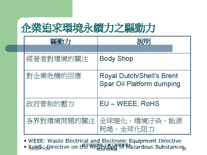 企業追求環境永續力之驅動力 說明 經營者對環境的關注 Body Shop 對企業危機的回應 Royal Dutch/Shell's Brent Spar Oil Platform dumping 政府管制的壓力