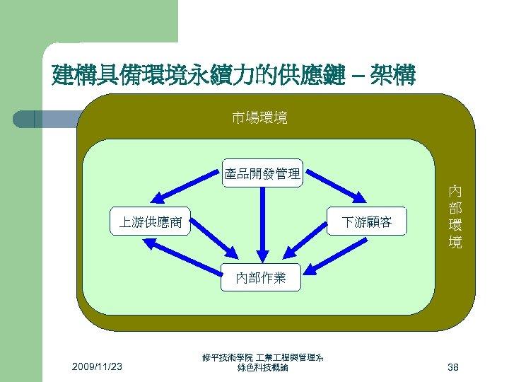 建構具備環境永續力的供應鏈 – 架構 市場環境 產品開發管理 管 制 環 境 上游供應商 下游顧客 內 部 環