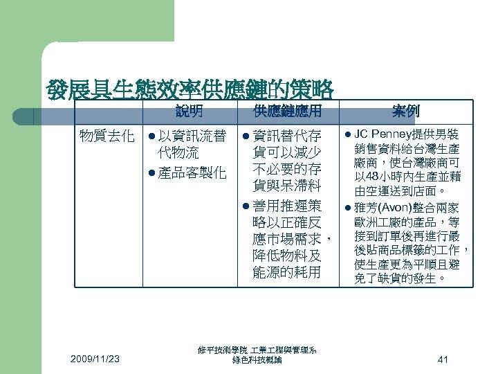 發展具生態效率供應鏈的策略 說明 物質去化 l 以資訊流替 代物流 l 產品客製化 管 制 環 境 2009/11/23 供應鏈應用
