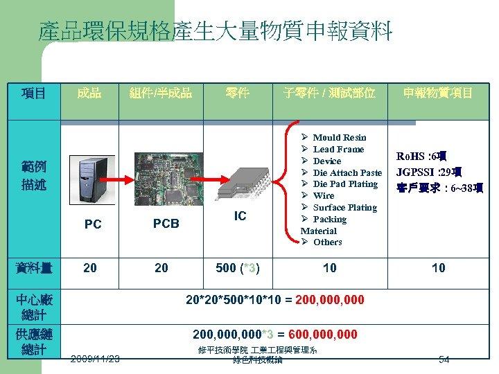 產品環保規格產生大量物質申報資料 項目 成品 組件/半成品 零件 範例 描述 PC 資料量 PCB 20 20 IC 500