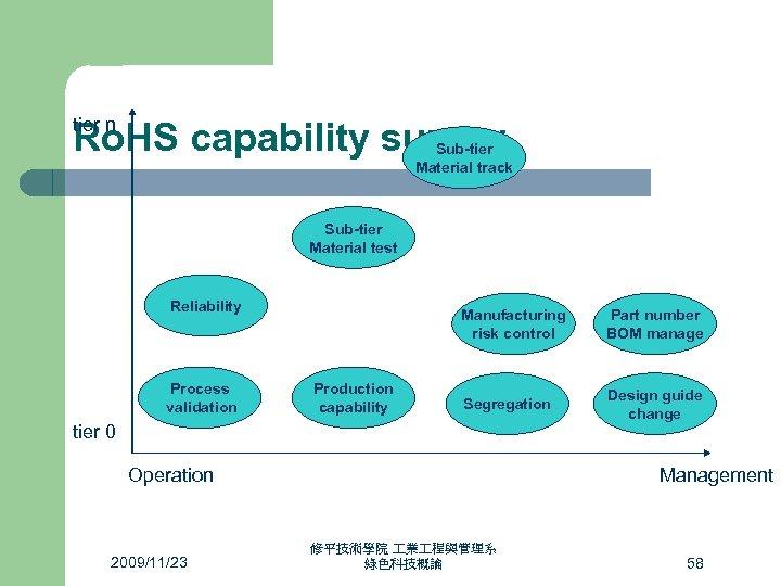 tier n Ro. HS capability survey Sub-tier Material track Sub-tier Material test Reliability Process