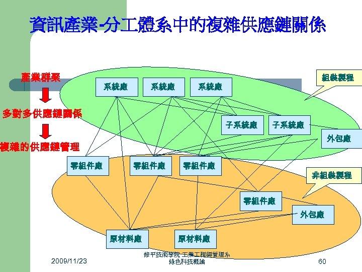資訊產業-分 體系中的複雜供應鏈關係 產業群聚 系統廠 組裝製程 系統廠 多對多供應鏈關係 子系統廠 外包廠 複雜的供應鏈管理 零組件廠 非組裝製程 零組件廠 外包廠