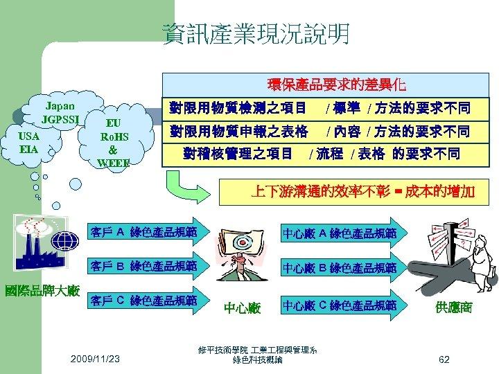 資訊產業現況說明 環保產品要求的差異化 Japan JGPSSI USA EIA EU Ro. HS & WEEE 對限用物質檢測之項目 / 標準