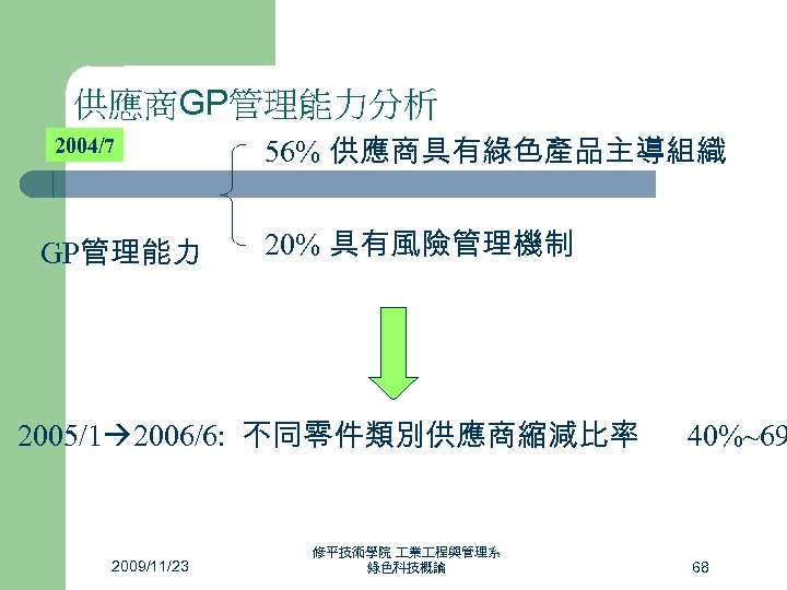 供應商GP管理能力分析 2004/7 GP管理能力 56% 供應商具有綠色產品主導組織 20% 具有風險管理機制 2005/1 2006/6: 不同零件類別供應商縮減比率 2009/11/23 修平技術學院 業 程與管理系