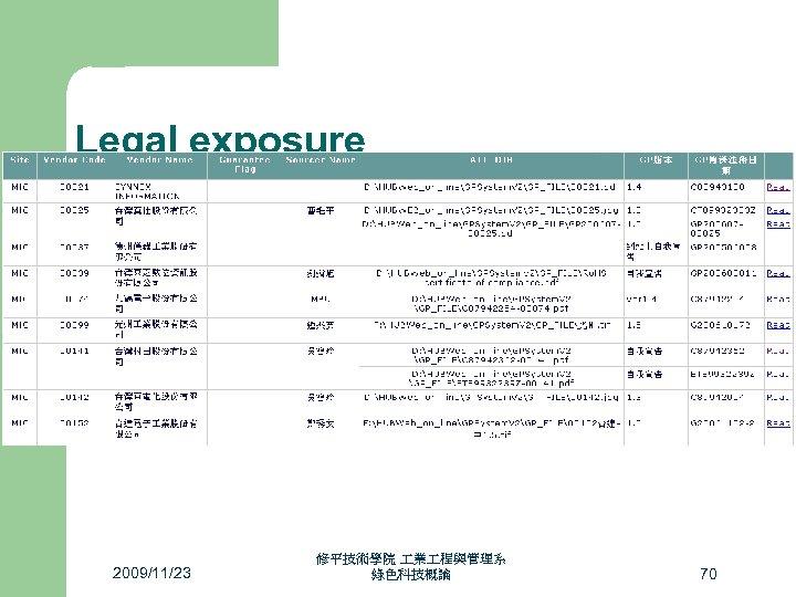 Legal exposure 2009/11/23 修平技術學院 業 程與管理系 綠色科技概論 70