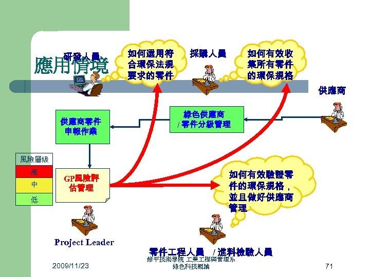 研發人員 應用情境 如何選用符 合環保法規 要求的零件 如何有效收 集所有零件 的環保規格 採購人員 供應商零件 申報作業 綠色供應商 / 零件分級管理