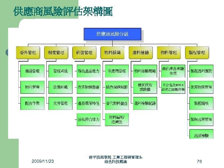 供應商風險評估架構圖 2009/11/23 修平技術學院 業 程與管理系 綠色科技概論 76