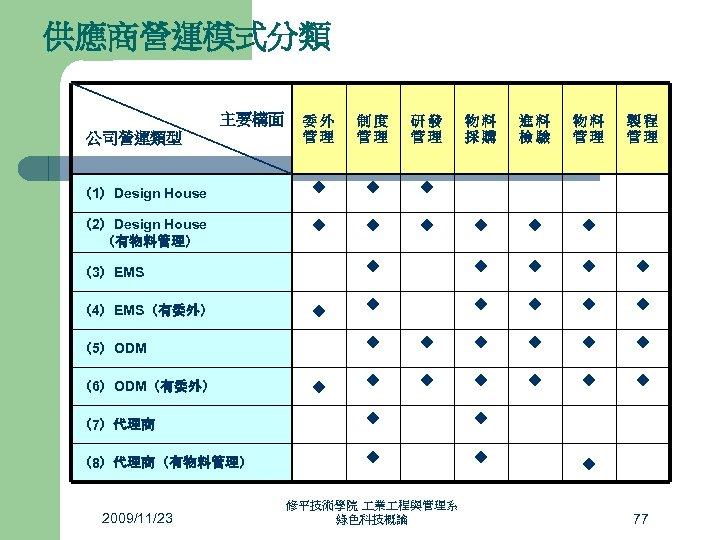 供應商營運模式分類 主要構面 委外 管理 制度 管理 研發 管理 (1)Design House ◆ ◆ ◆ (2)Design