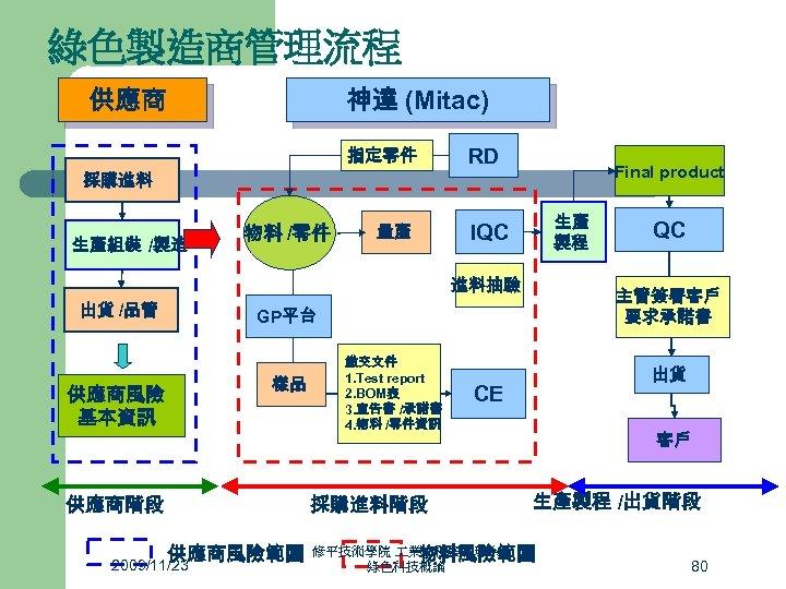 綠色製造商管理流程 神達 (Mitac) 供應商 指定零件 採購進料 生產組裝 /製造 物料 /零件 量產 RD Final product