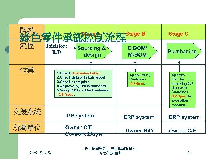 階段 Stage A Stage B 綠色零件承認控制流程 流程 Initiator: R/D 作業 支援系統 所屬單位 2009/11/23 Sourcing
